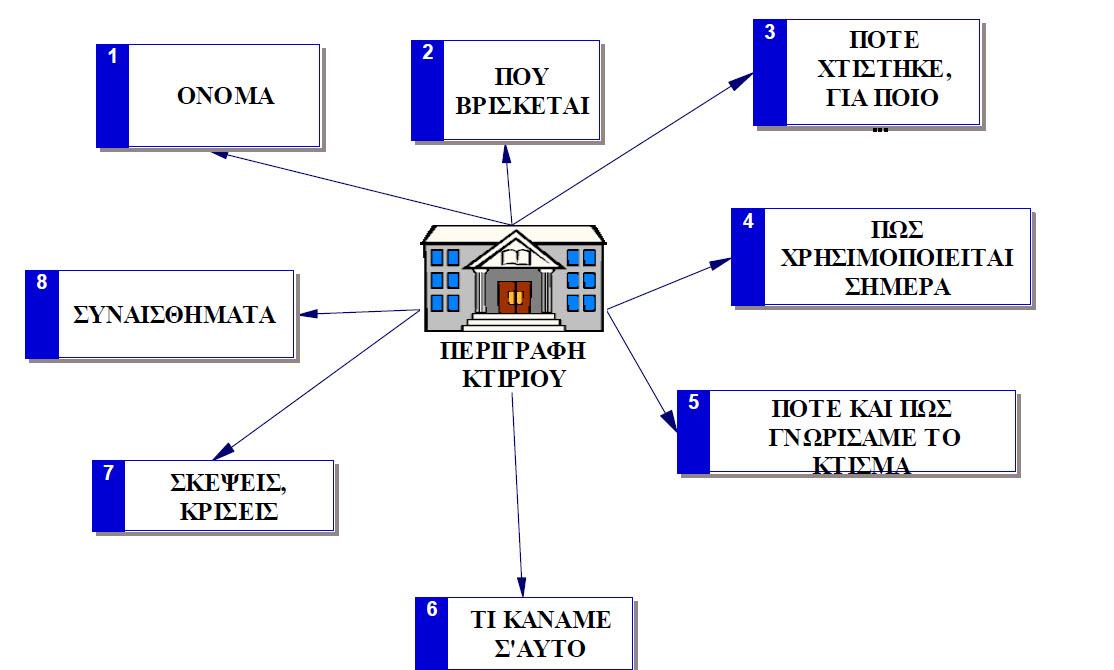 http://taxidistignosi.files.wordpress.com/2012/10/perigrafi-ktiriou.jpg
