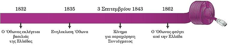 ΙΣΤ_ΟΘΩΝΑΣ