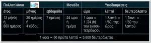 ΧΡΟΝΟΣ2