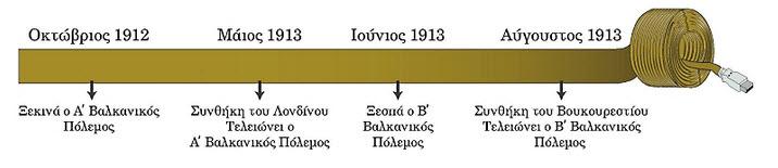 ISTORIKH_BALKANIKOI