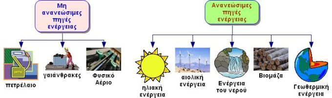 Ανανεώσιμες και μη ανανεώσιμες πηγές ενέργειας