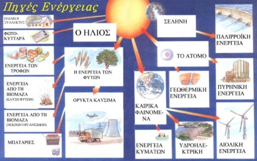Πηγές ενέργειας1