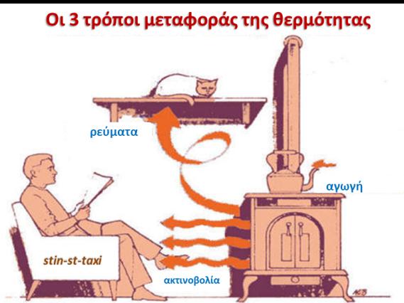 metafora thermotitas